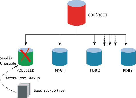 Oracle 12c: SEED (PDB$SEED) pluggable database is in unusable state