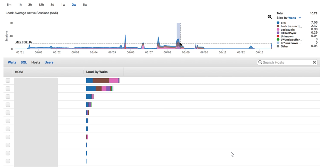 A first look at Amazon Aurora with PostgreSQL compatibility