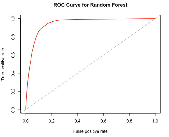 Figure 4. ROC chart for Random Forest model