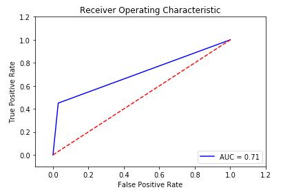 Figure 5. Python ROC chart
