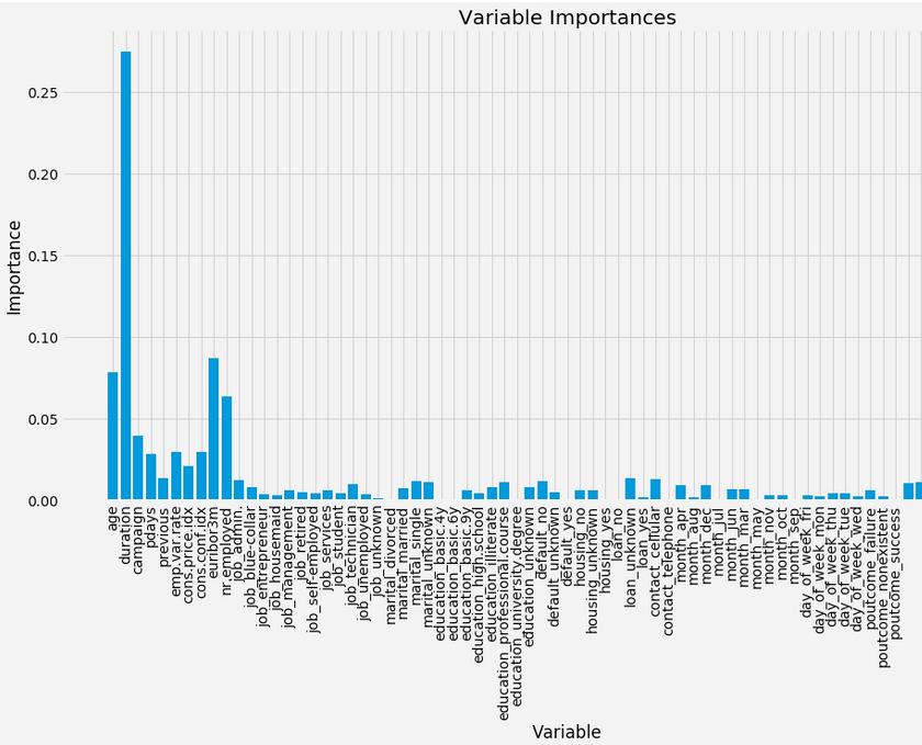 Figure 6. Attribute Importance chart