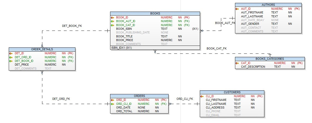 Figure 1. Data model for our example schema
