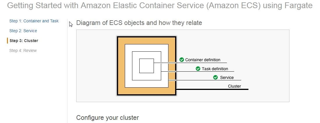 Figure 13. Diagram of ECS objects