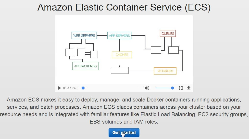 Figure 2. Clicking on Get Started in the Amazon ECS wizard