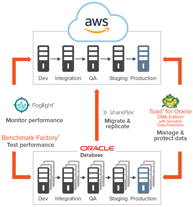 Quest's database solutions for an Oracle database migration to AWS