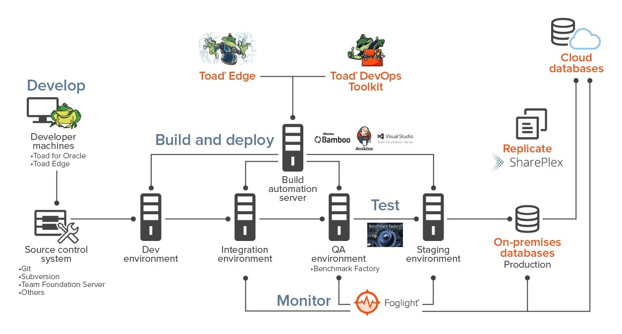 Diagram-ToadDevOpsToolkit-Clear