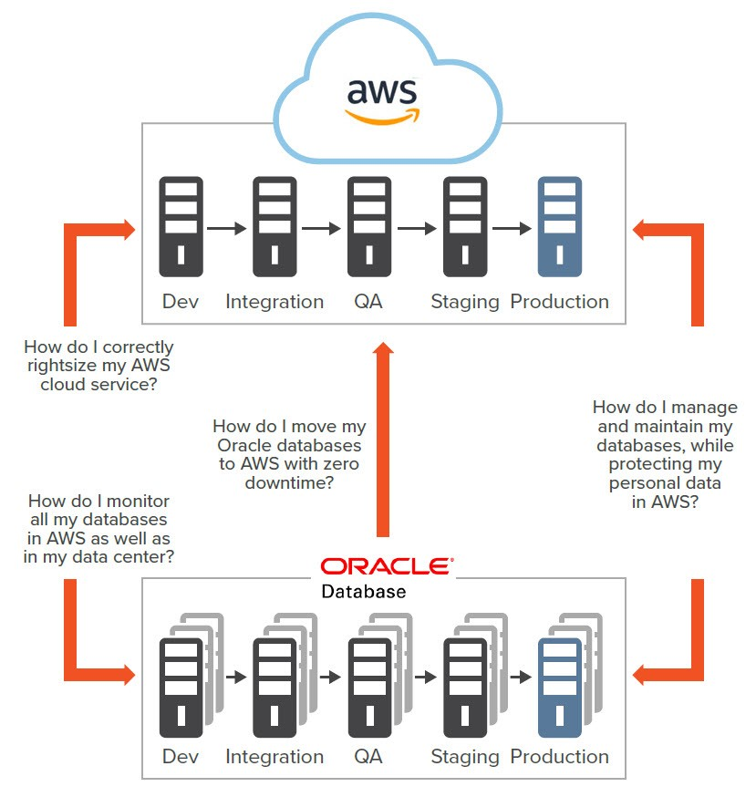 The many challenges to consider when migrating an Oracle database to AWS
