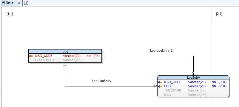 Figure 33. Formatted Entity Relation Diagram
