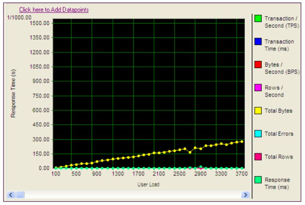 Screen shot of Throughput report example.