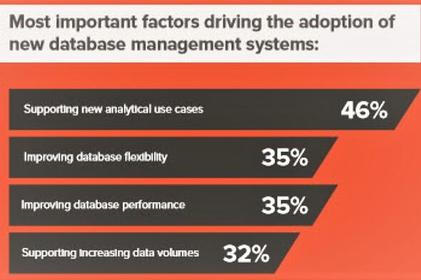 A graph from research shows that the main reason that IT organizations are asked to support new database management systems is for analytical use cases.