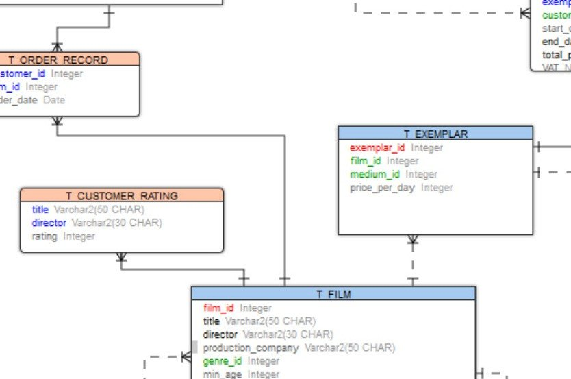 A sample ER diagram created/viewed within Toad.