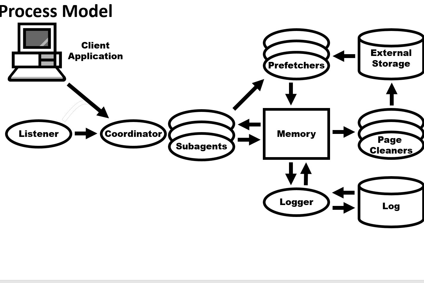 A diagram of the Db2 LUW Process Model showing major components that can help in database performance tuning efforts.