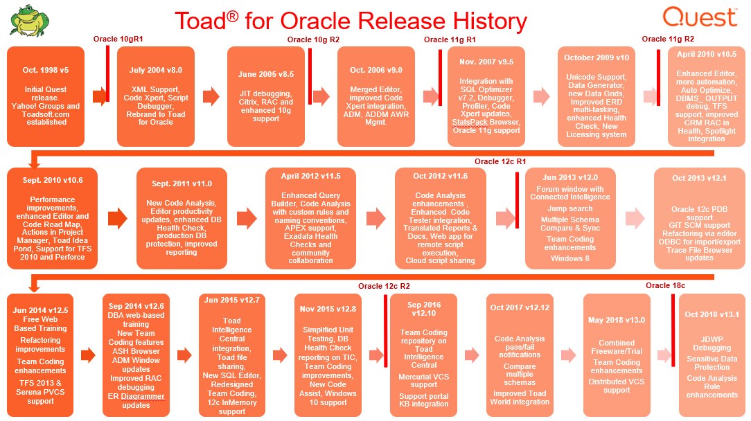 Toad Oracle Release History