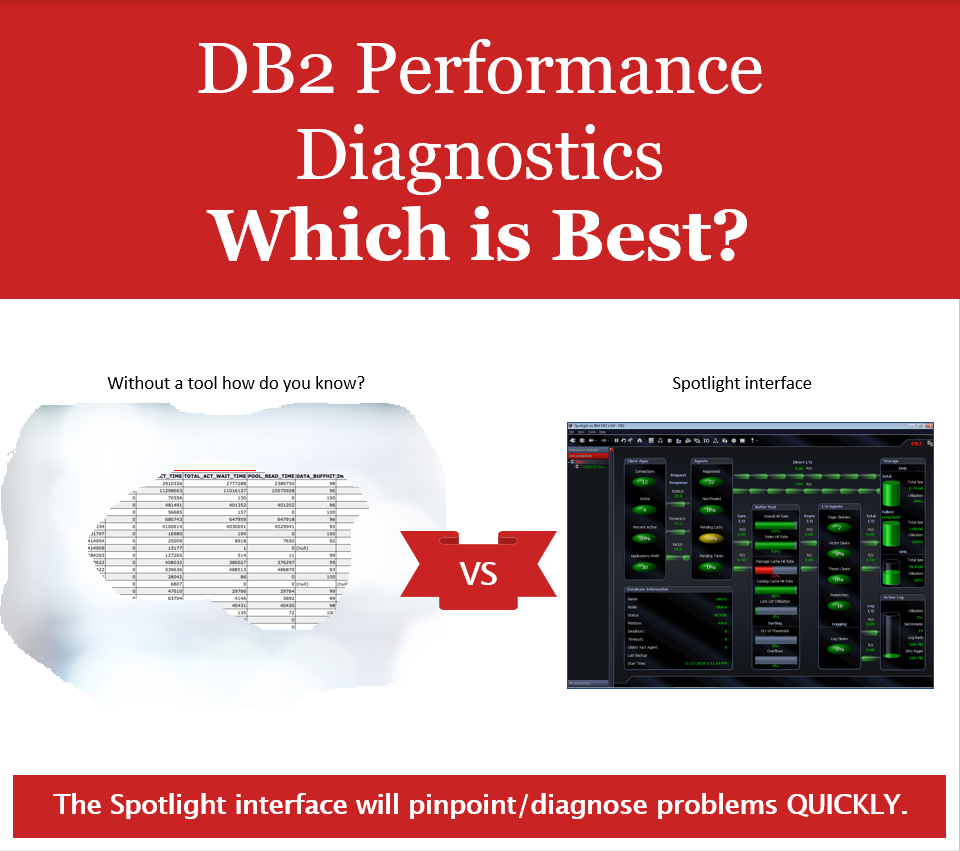 Screen shot text, DB2 Performance Diagnostics, which is best?