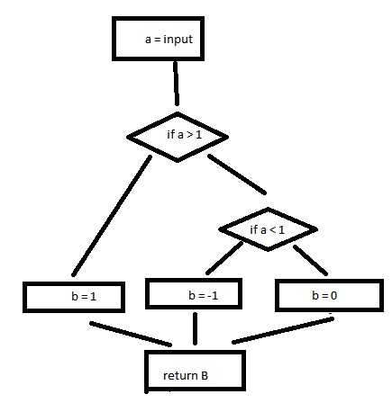 Diagram of flow chart to represent McCabe's Cyclomatic Complexity.