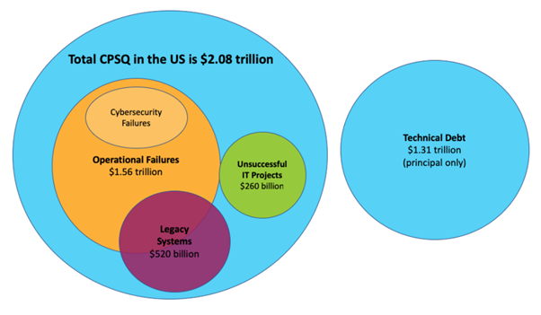 Figure 1 - Cost of poor software quality in the US in 2020