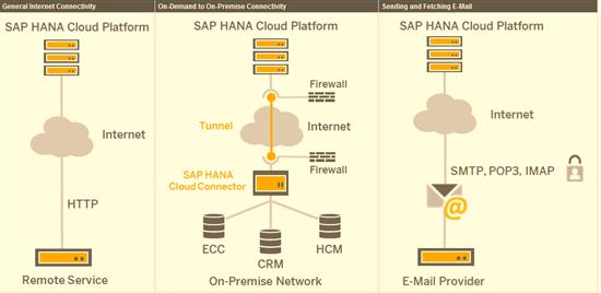SAP HANA_6.png-550x0