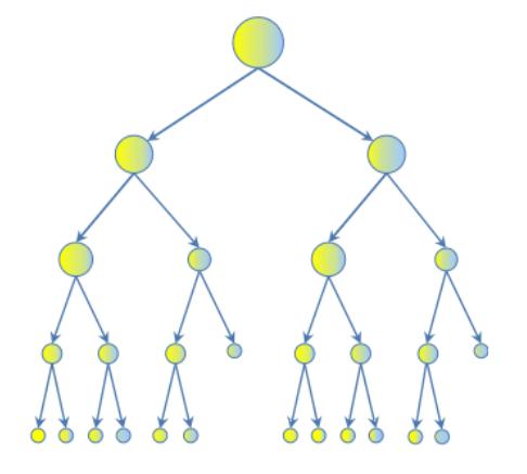 Figure 1. Decision tree