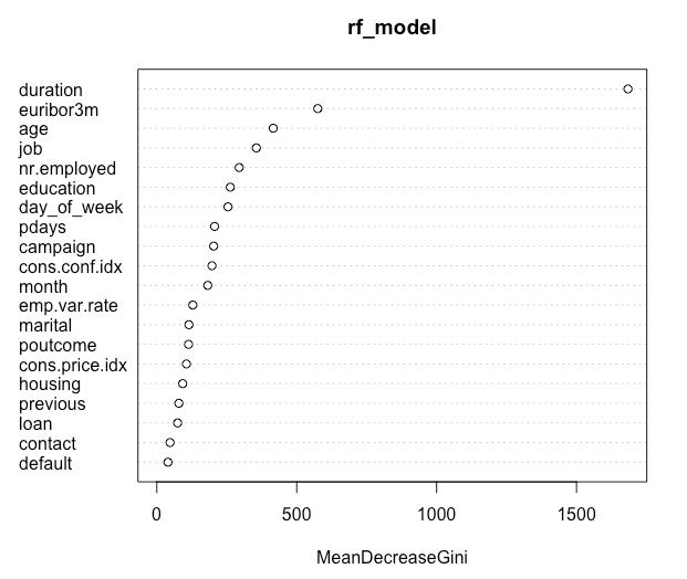 Figure 3. Attribute importance plot