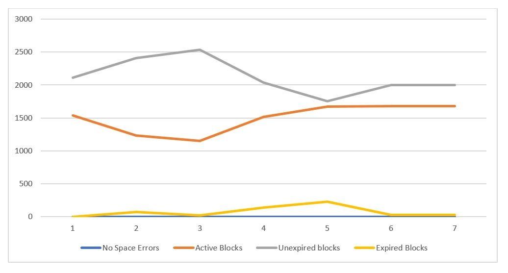 How to analyze Undo statistics to proactively avoid undo