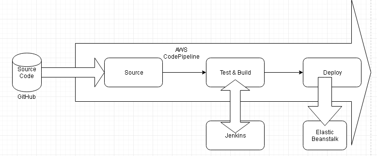 Developing an AWS CodePipeline – Creating a Jenkins Pipeline