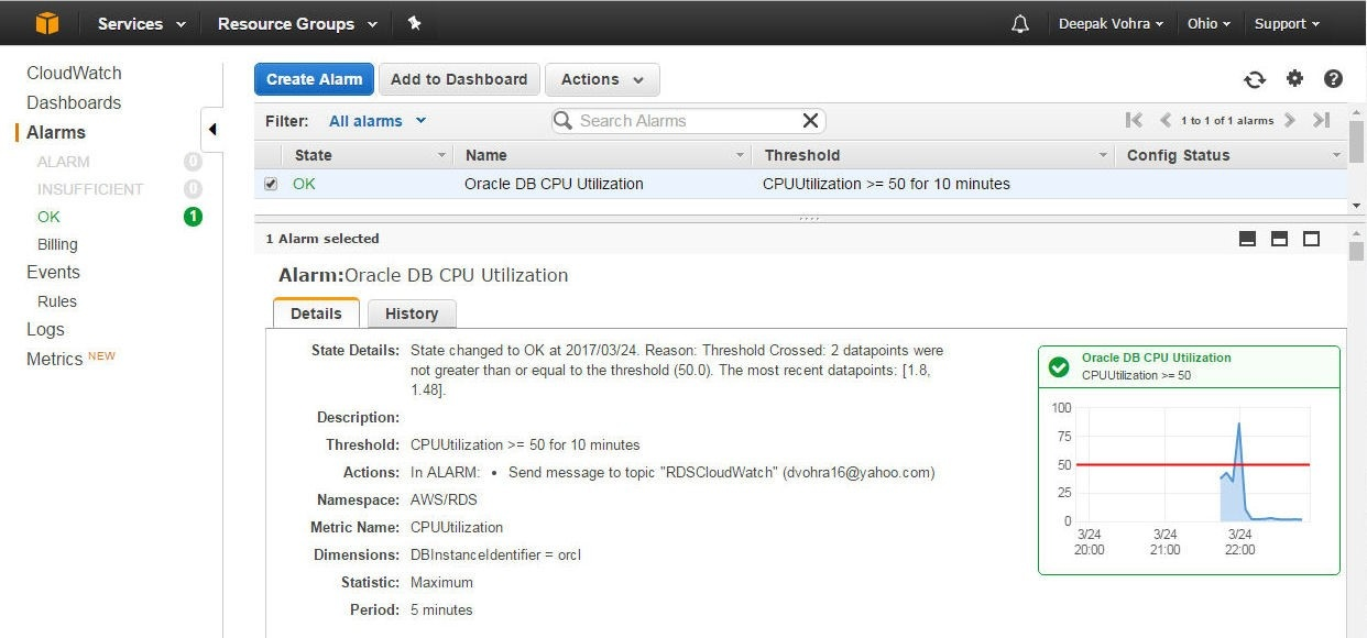 Proactive Oracle Database management on AWS RDS with AWS CloudWatch