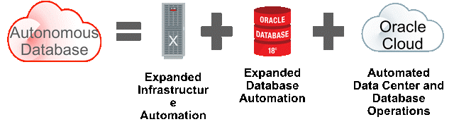 The Oracle Autonomous Data Warehouse Cloud Service (ADWC)