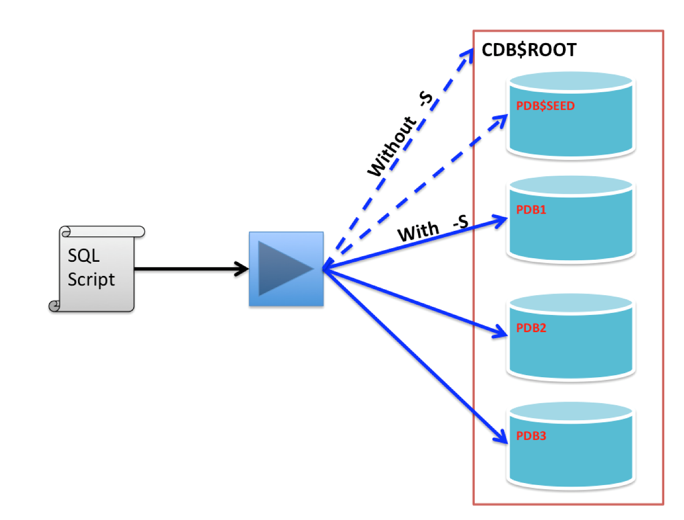 How to run SQL Statements across Pluggable Databases with catcon pl