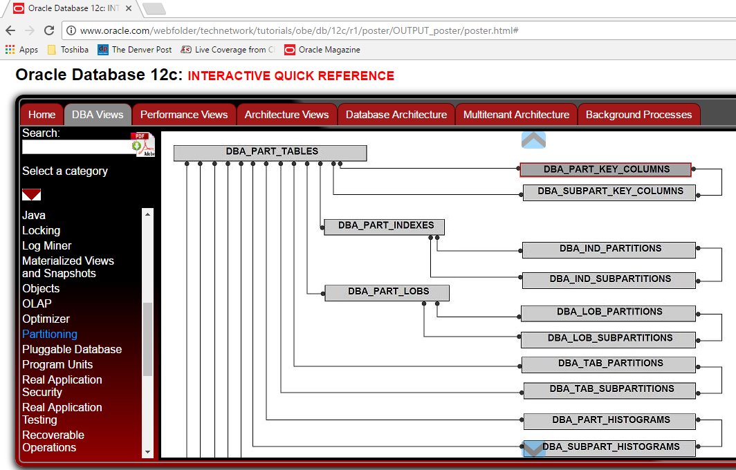 Oracle 12 New Partitioning Features