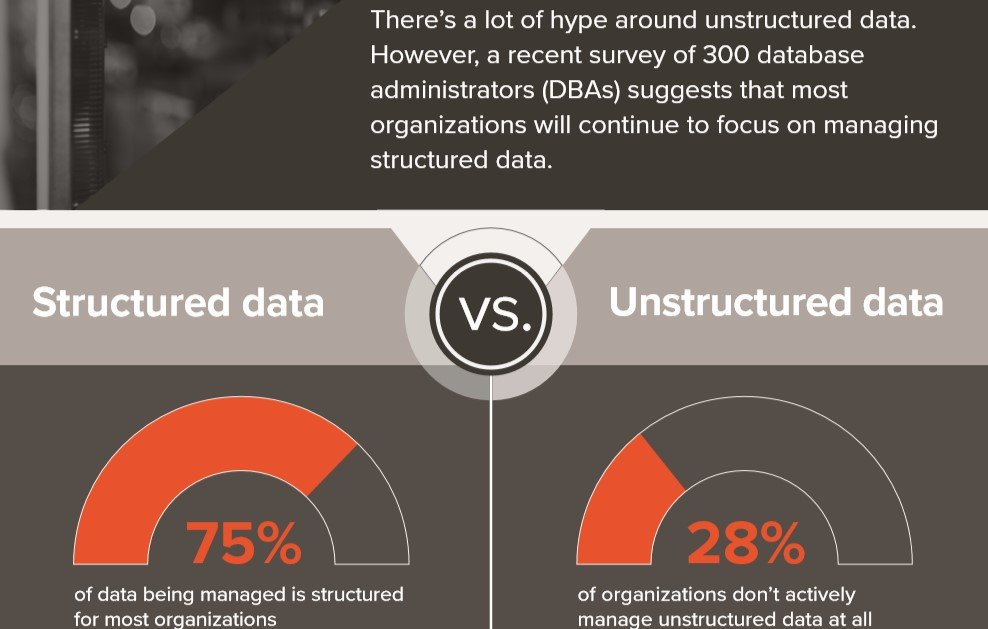 75% Structured v. 28% Unstructured graphic, most DBAs will focus on structured data.