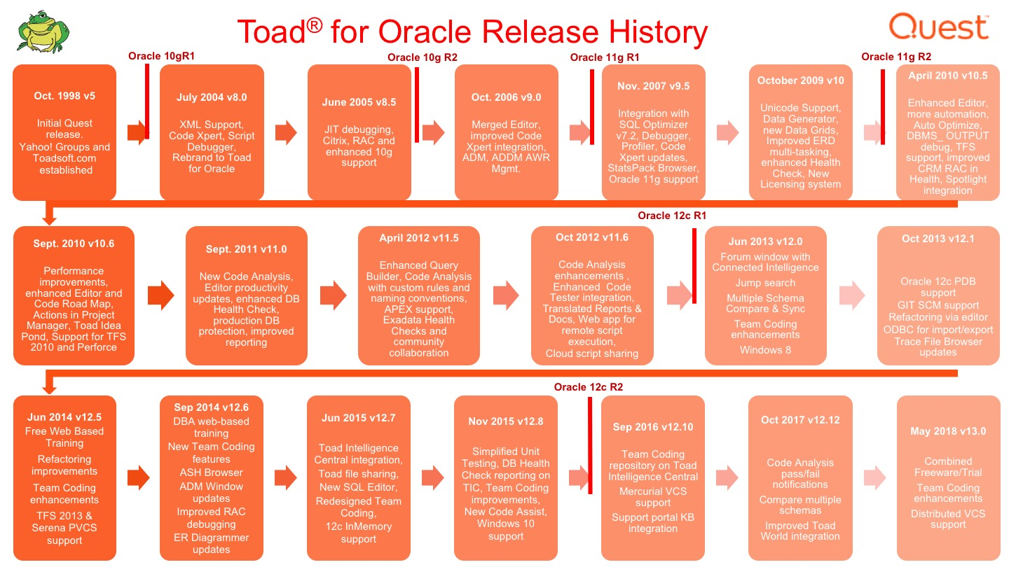 Toad for Oracle Release History 2018